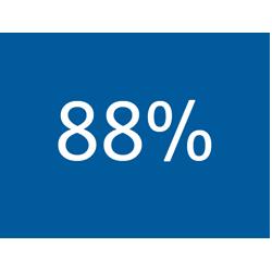Infographic 88 percent - TENA Professional