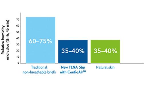 TENA zračna zaščita za zdravo kožo